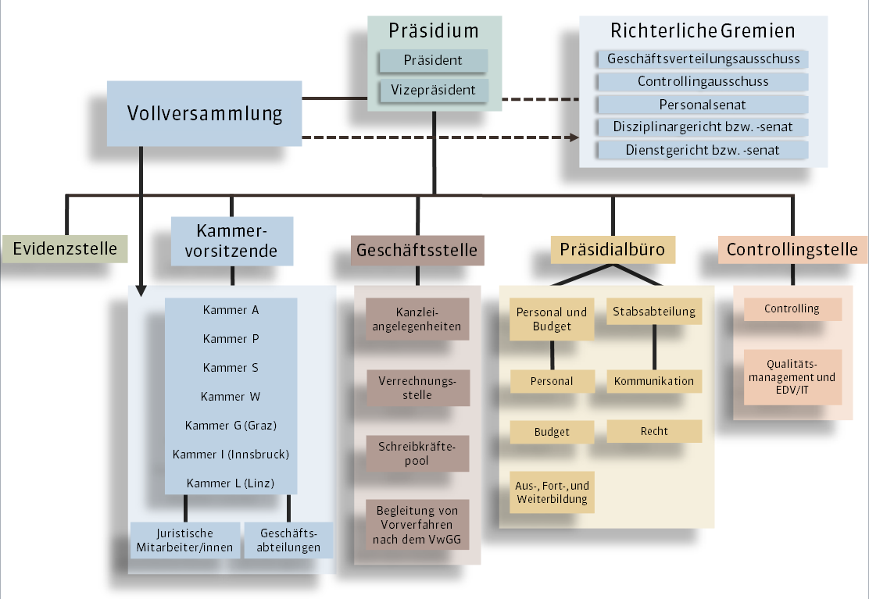 1. Verwaltungs- und Justizstaat